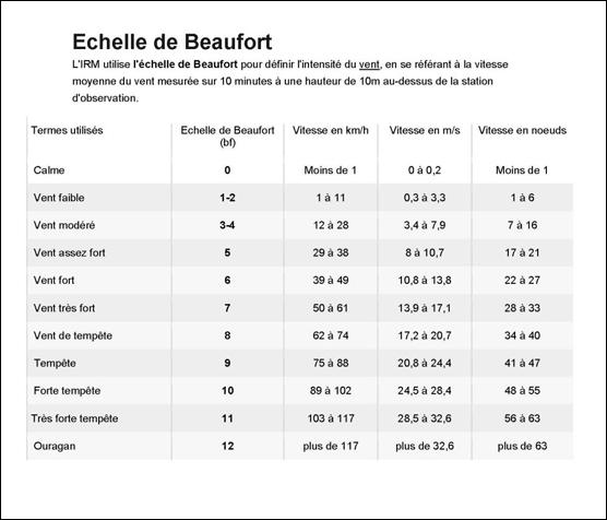 Échelle de Beaufort